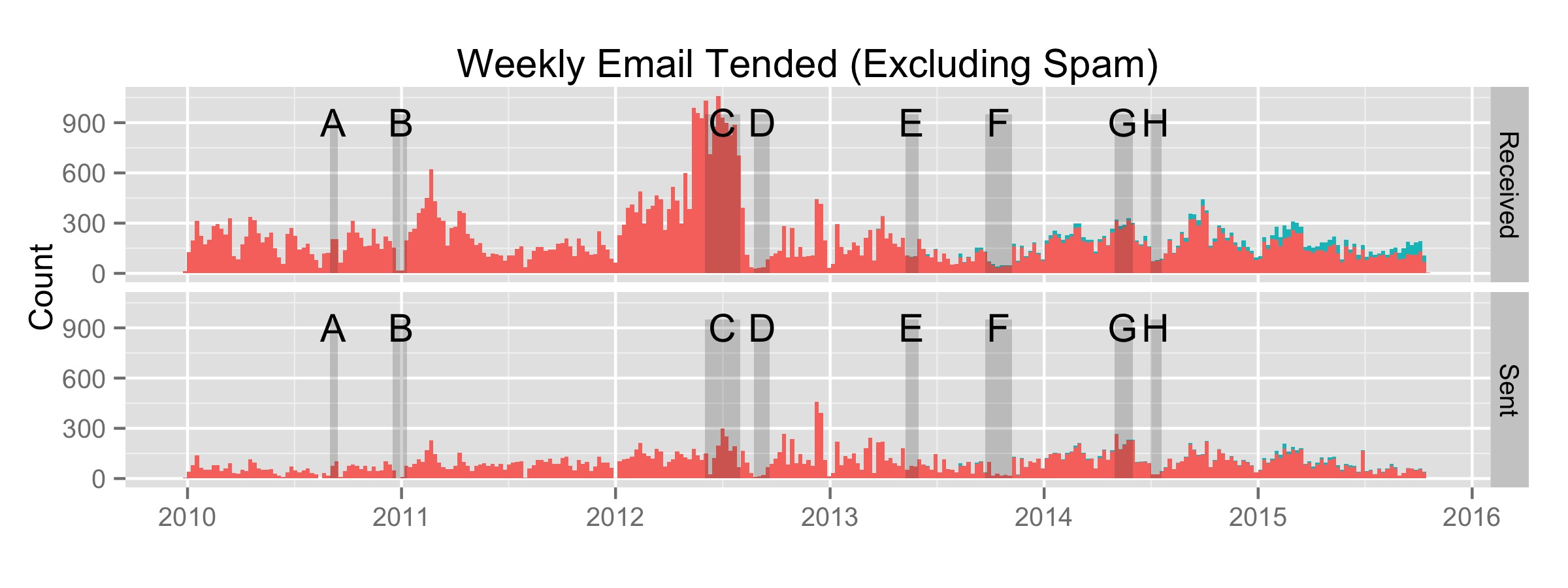 Life Events v.s. Email