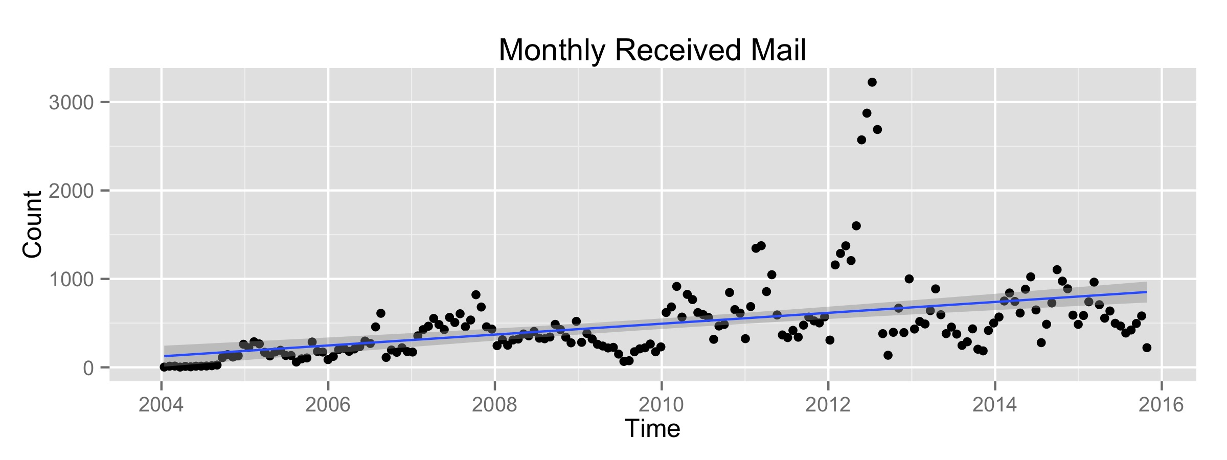 Received by Month